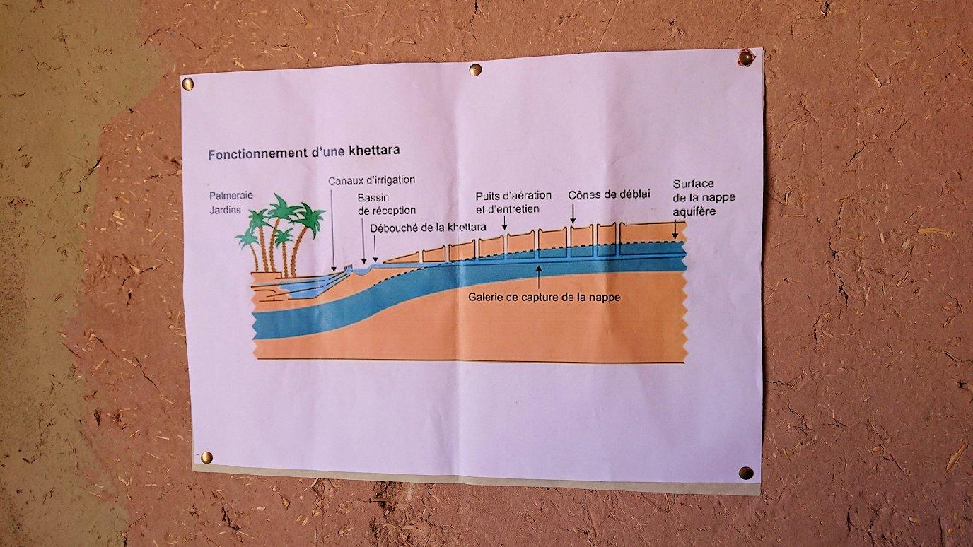 モロッコのカッターラの地下水道溝を見学してみる8